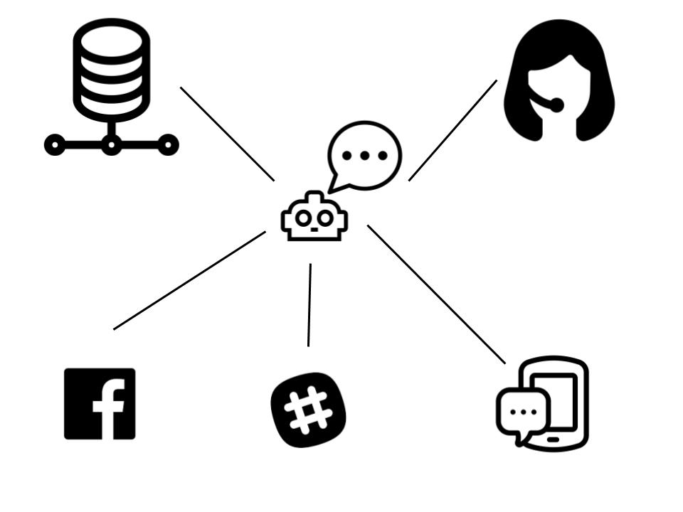 diagram of how a chatbot interacts with other services