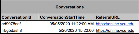 A table describing conversations, with columns for conversation id, conversation start time, and referralURL