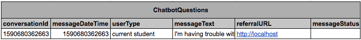 An image of a table named ChatbotQuestions, with columns for conversationId, messageDateTime, userType, messageText, referralURL, and messageStatus